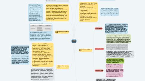 Mind Map: SISAB