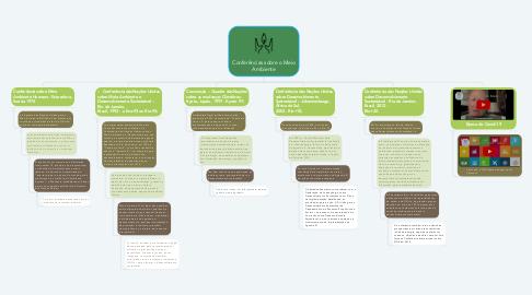 Mind Map: Conferências sobre o Meio Ambiente