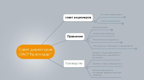 "Mind Map: Совет директоров ОАО""Краснодар"""