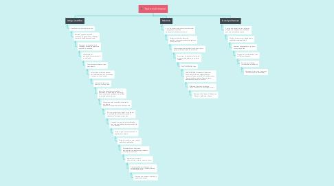 Mind Map: Texto multimodal