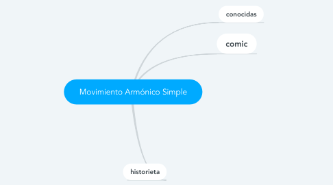 Mind Map: Nada