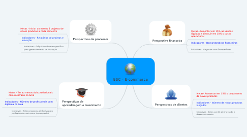 Mind Map: BSC - E-commerce