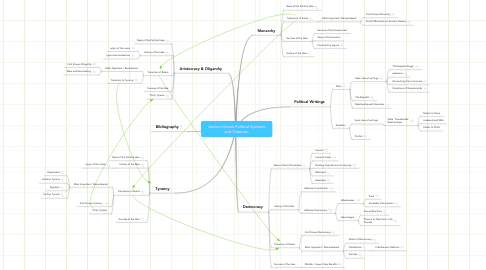 Mind Map: Ancient Greek Political Systems and Theories.