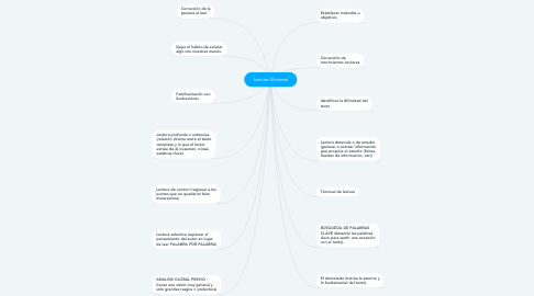 Mind Map: Lectura Eficiente