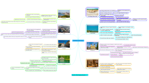 Mind Map: 8 Best Places to visit in Hungary