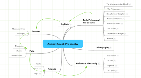 Mind Map: Ancient Greek Philosophy