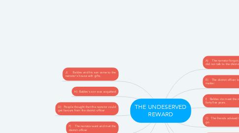 Mind Map: THE UNDESERVED REWARD