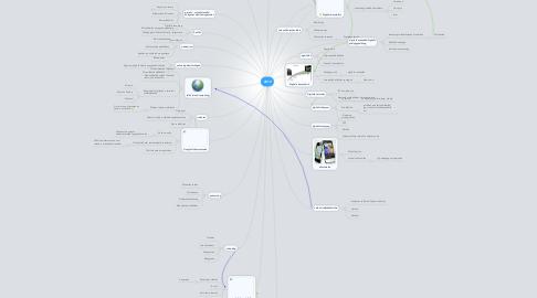 Mind Map: 2012