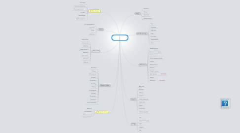 Mind Map: Product category tree (EN)