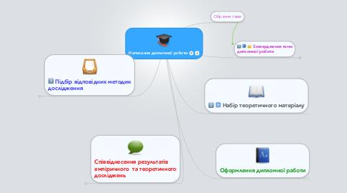 Mind Map: Написання дипломної роботи
