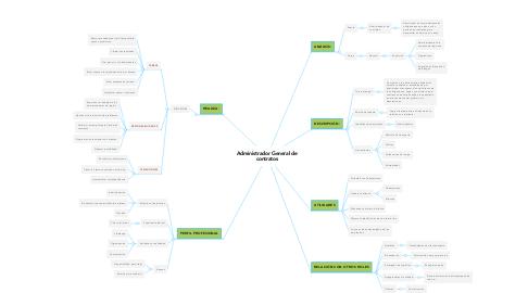 Mind Map: Administrador General de contratos