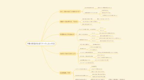 Mind Map: 共働き家庭がお金でケンカしない方法