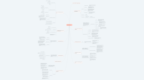 Mind Map: Markedsføring