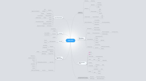 Mind Map: Jules AT3