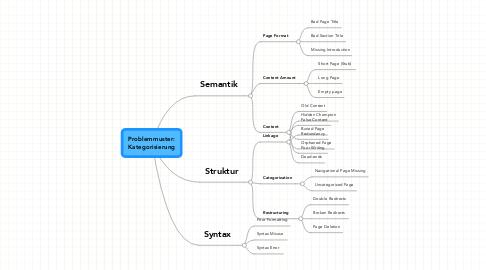 Mind Map: Problemmuster: Kategorisierung