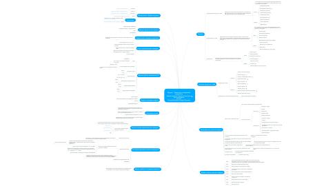 Mind Map: Модуль 1 - Знакомство с тендерными продажами Азбука тендеров | Первая онлайн-школа для поставщиков Авторы: Евгений Бобышев, Андрей Плешков
