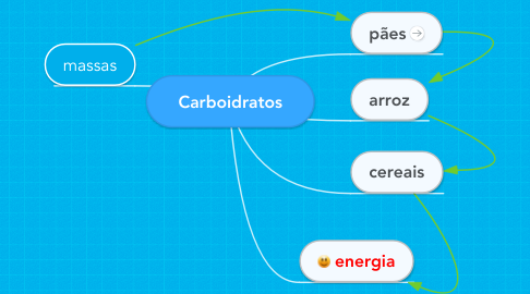 Mind Map: Carboidratos
