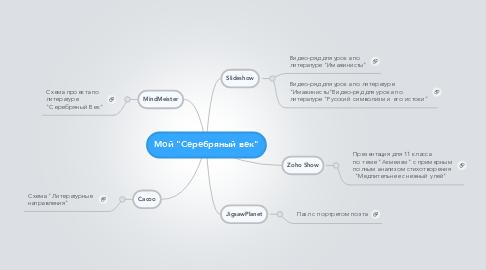 """Mind Map: Мой """"Серебряный век"""""""