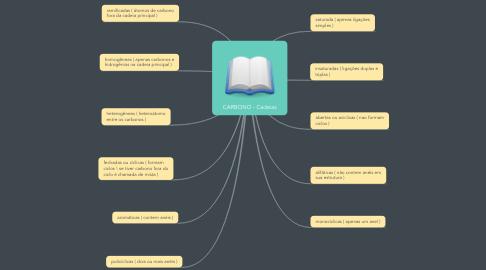 Mind Map: CARBONO - Cadeias