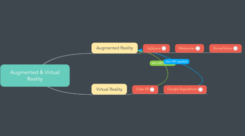 Mind Map: Augmented & Virtual Reality