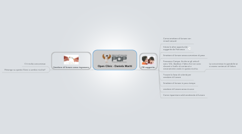Mind Map: Open Clinic - Daniela Mariti