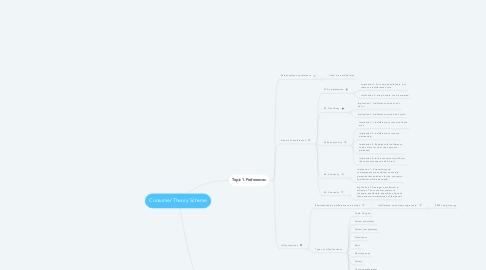 Mind Map: Consumer Theory Scheme