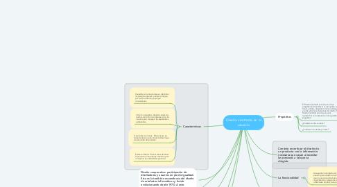 Mind Map: Diseño centrado en el usuario