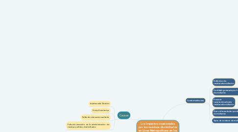Mind Map: Los impactos ocasionados por los residuos domiciliarios en Lima Metropolitana en los últimos 10 años
