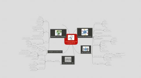 Mind Map: ¿Cómo se originan lasinvestigaciones?