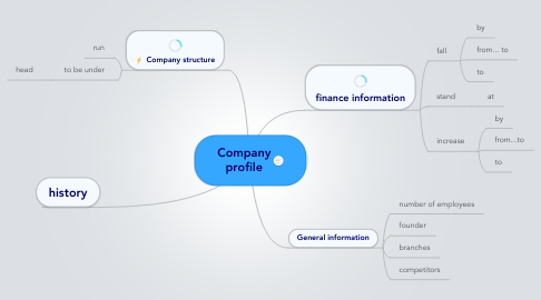 Mind Map: Company profile