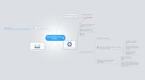 Mind Map: Responsabilidad social y ecologica
