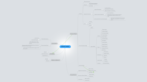 Mind Map: MITE6330  MindMap