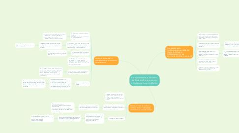 Mind Map: Potencialidades e Desafios  da Rede de Enfrentamento à Violência contra à Mulher