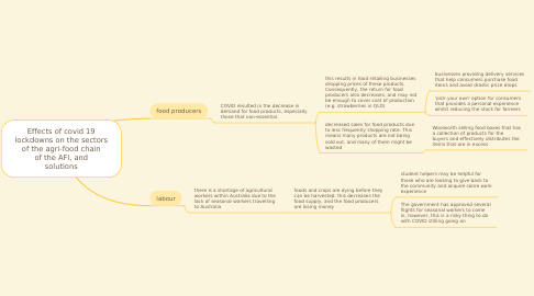 Mind Map: Topic Mind map