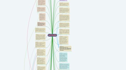 Mind Map: Ley 911 de 2004