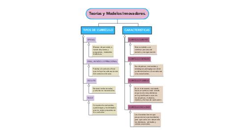 Mind Map: Políticas del sistema  formación y gestión  curricular