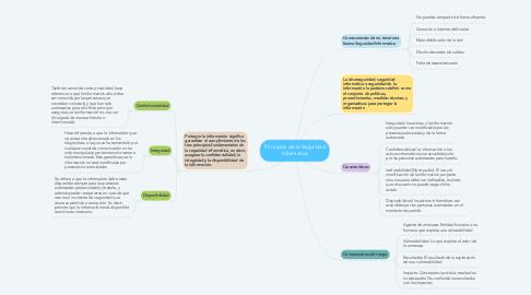 Mind Map: Principios de la Seguridad Informatica