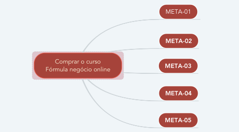 Mind Map: Comprar o curso Fórmula negócio online