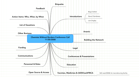Mind Map: Chemists Without Borders Conference Call 11/20/2008