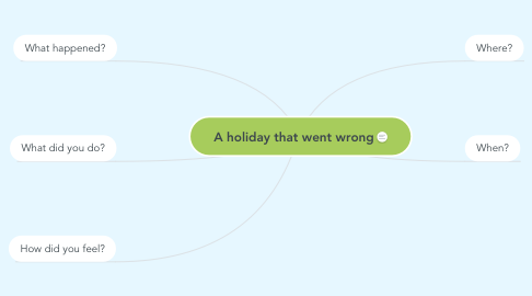 Mind Map: A holiday that went wrong