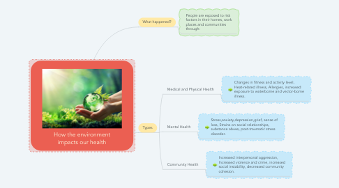 Mind Map: How the environment impacts our health