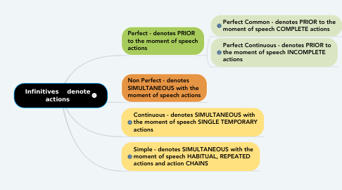 Mind Map: Infinitives    denote actions