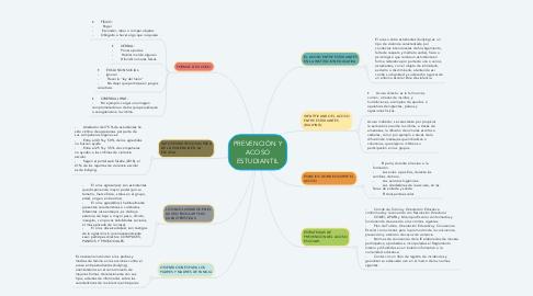 Mind Map: PREVENCIÓN Y ACOSO ESTUDIANTIL