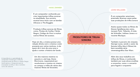 Mind Map: PRODUTORES DE TRILHA SONORA