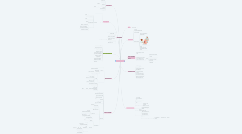 Mind Map: Intrapartum Complications