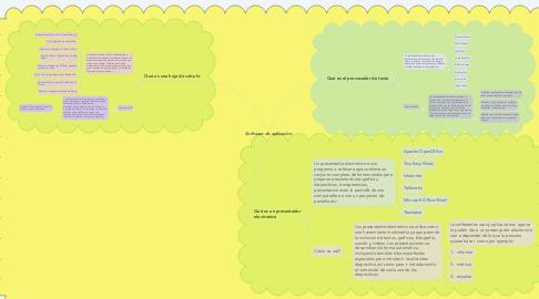 Mind Map: Software de aplicación