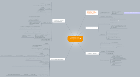 Mind Map: Professional ERC   Ongoing Disruptive Process