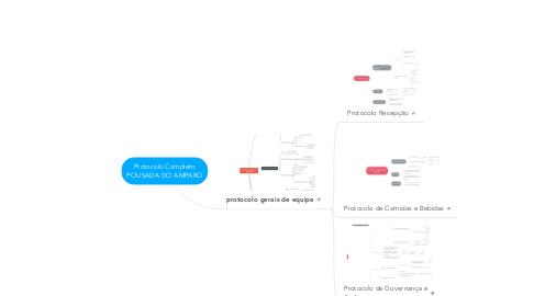 Mind Map: Protocolo Completo POUSADA DO AMPARO