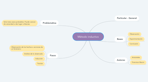 Mind Map: Método inductivo