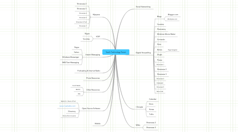 Mind Map: Youth Technology Forum